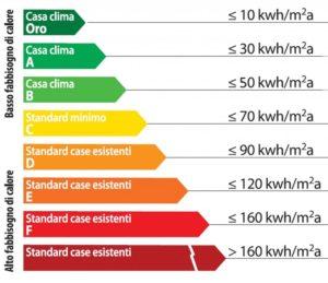 tabella energia